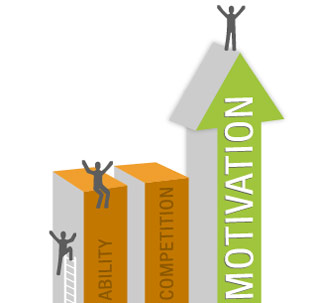 How Motivation Impacts Performance